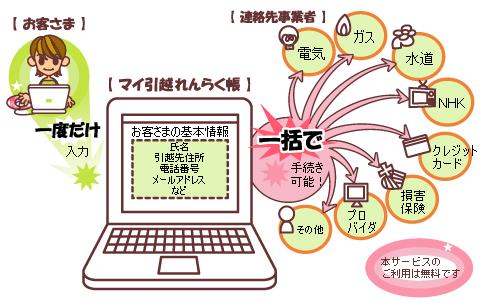 TEPCO moving webservice